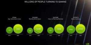 Nvidia al CES 2021